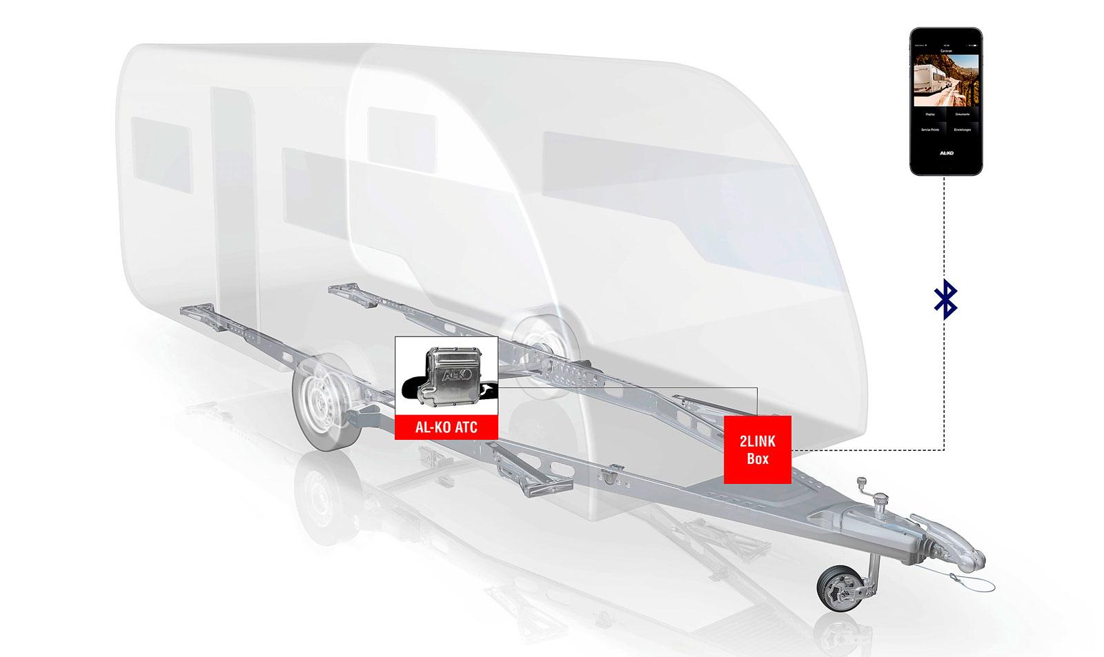Nya systemet 2LINK skickar aktuell information om vagnens rörelser direkt till förarens telefon. Systemet går att montera på samtliga husvagnar som redan är utrustade med AL-KO Trailer Control (ATC).