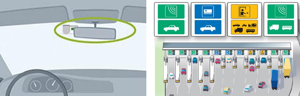 Placeringen av transpondern framgår i instruktionerna och kan variera med storlek och höjd på rutan. || Med elektronisk betalning kan man köra i snabbfilerna.