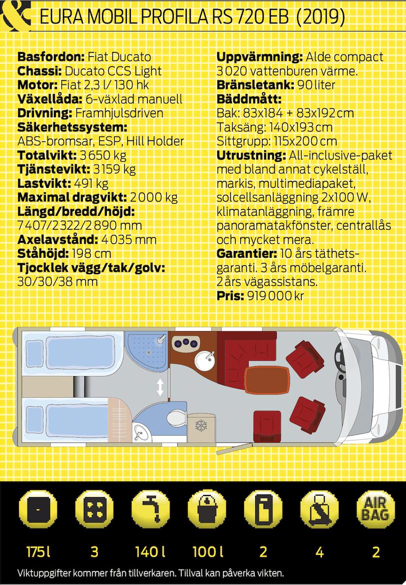 Provkörd: Eura Mobil Profila RS 720 EB