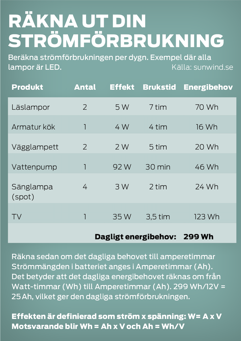 Teknik: Tips för mer energi