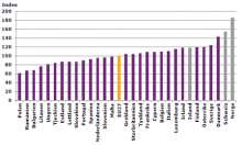 Prisnivåindex 2012, livsmedel och alkoholfri dryck