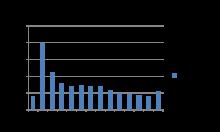 Överrepresentation av återkallade körkort i åldern 18-24 år.