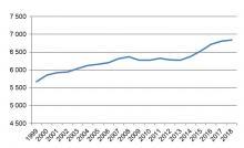 Total körsträcka för svenskregistrerade personbilar (miljoner mil). År 1999–2018.