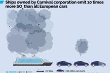Lyxrederi släpper ut tio gånger mer än Europas hela bilpark
