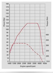 Effektdiagram för Multijet 120