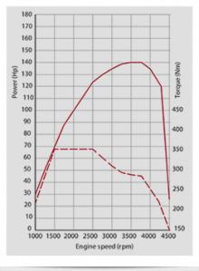 Effektdiagram för Multijet 140
