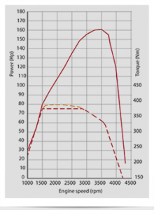 Effektdiagram för Multijet 160