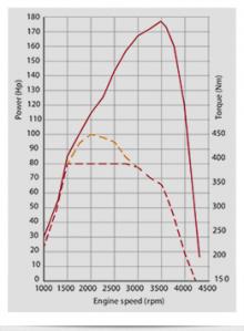 Effektdiagram för Multijet 180. Den lägre vridmomentsgrafen är för manuell växellåda.
