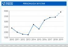 Rekord för personliga registreringsskyltar