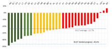 Relativ minskning av antalet omkomna i trafiken under perioden 2010-2019