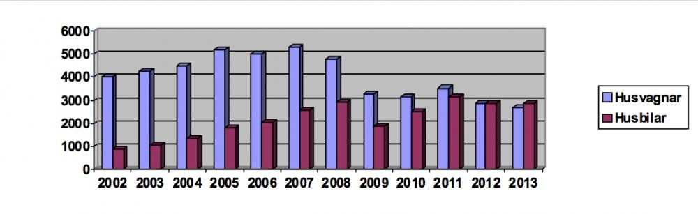 Fler nysålda husbilar än husvagnar 2013