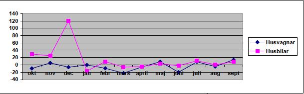 Nyregistreringarna ökade i september
