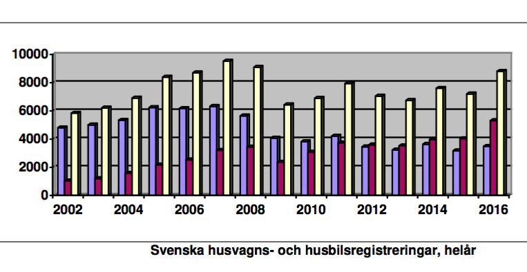 Blå stapel är husvagnar, röd husbilar och gul är totalt antal fritidsfordon.