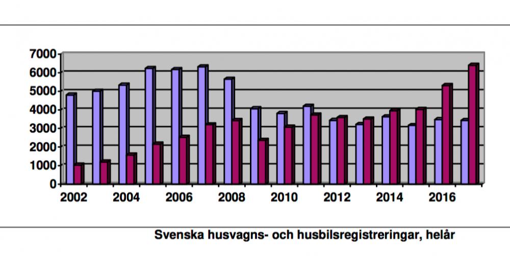 Årsrekord för husbilar och husvagnar