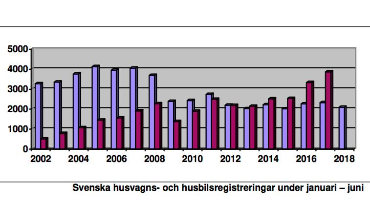 Ingen husbilsstatistik från HRF