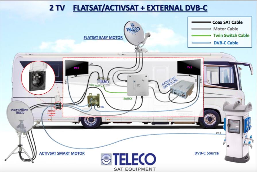 Teleco CombiSat ordnar TV överallt