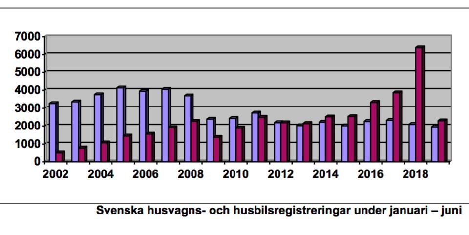 Stort statistiskt tapp för husbilar