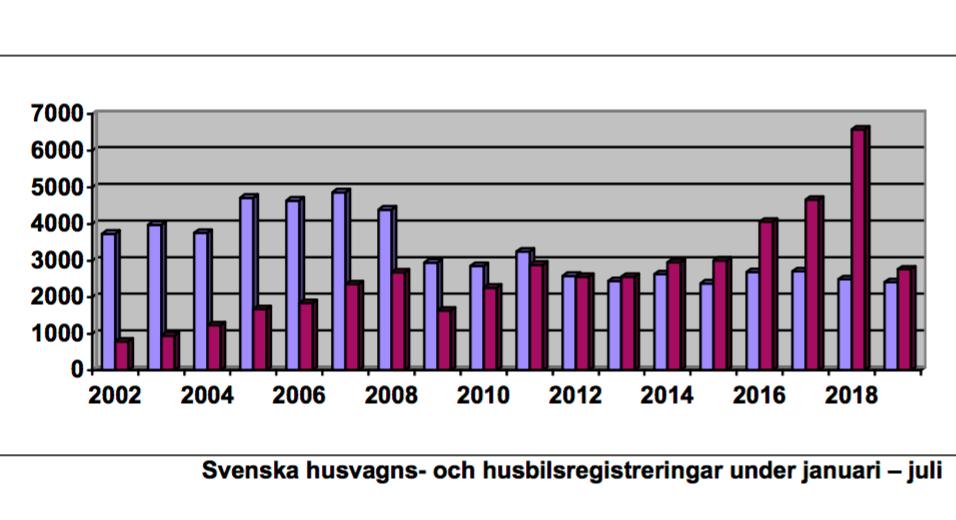 Väntad ökning av registrerade husbilar i juli