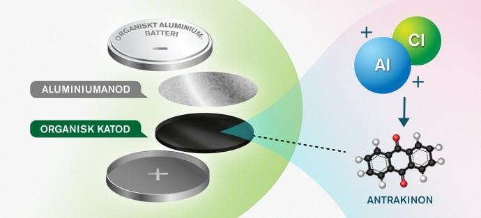 Nytt koncept öppnar för miljövänligare bilbatterier