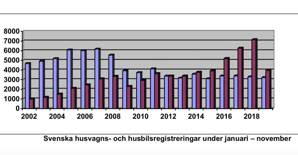 Fler husbilar i årets november än 2018