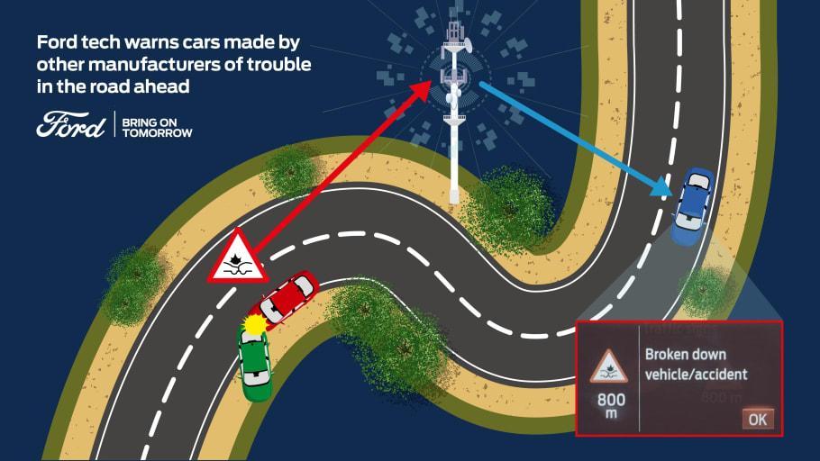 Fords uppkopplade bilar börjar dela data med andra bilfabrikat