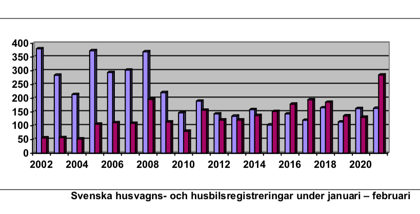 Status quo för husvagnar men missvisande husbilssiffror