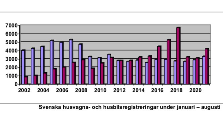 Fordonsbristen märks i statistiken
