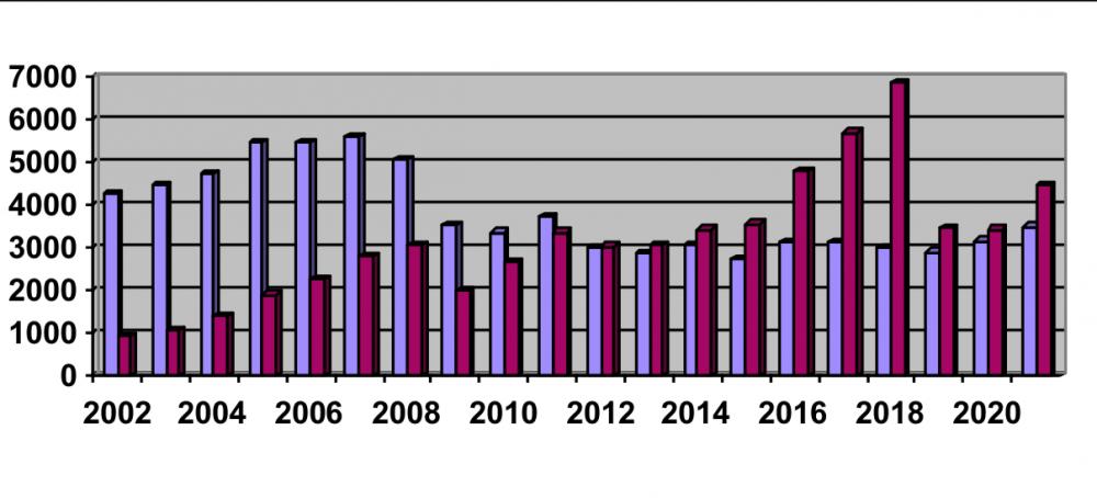 Kraftig minskning av nyregistreringarna under september