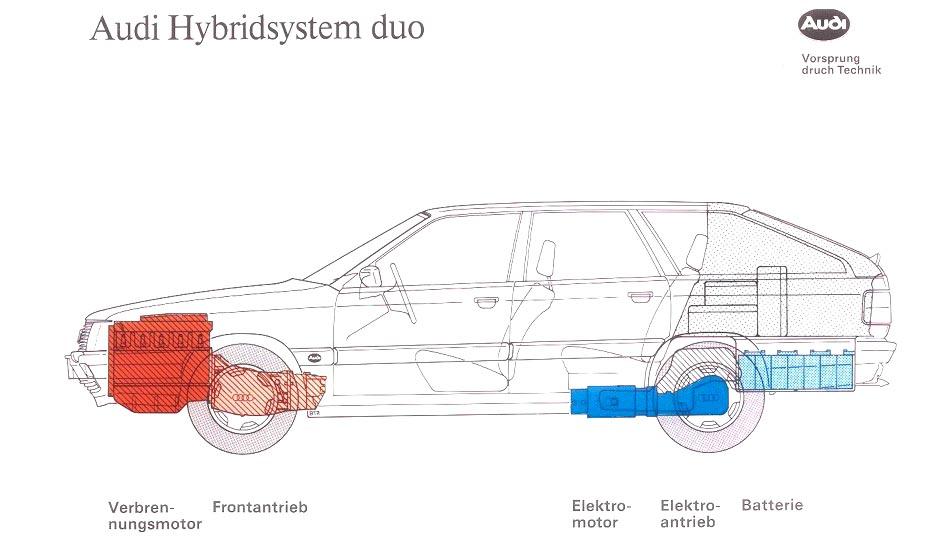 Audis innovativa Duo