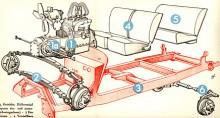 Det sades allmänt att man skulle vara tvungen att dela på motor och växellåda på Adler Trumpf Junior för att byta fläktrem, men det fanns remmar som kunde skarvas ihop med nitförband. Annars är mekaniken rätt avancerad med 1930-talets mått mätt.