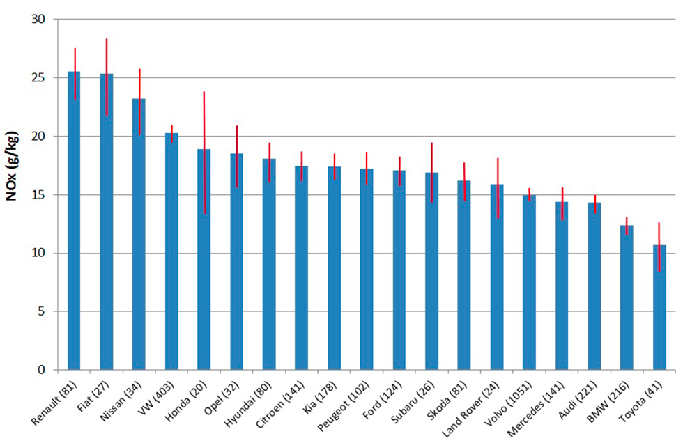 Genomsnittligt NOx-utsläpp i gram per kilo bränsle för Euro 5-certifierade bilar.
