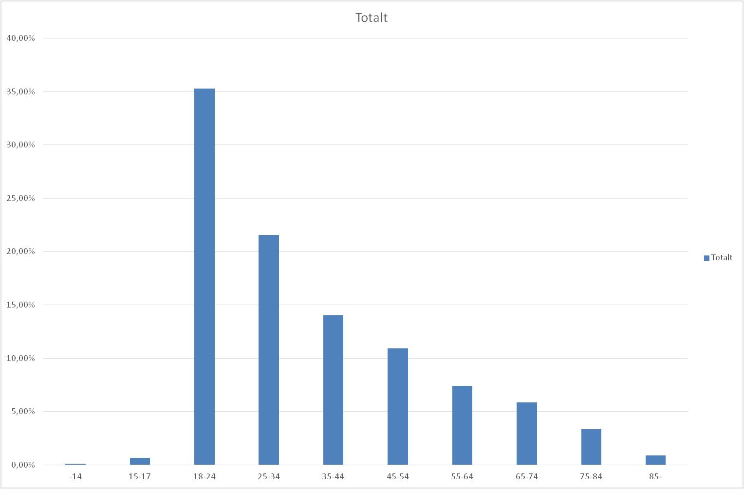 Singelolyckor 2012-2016 uppdelat på åldersgrupper.
