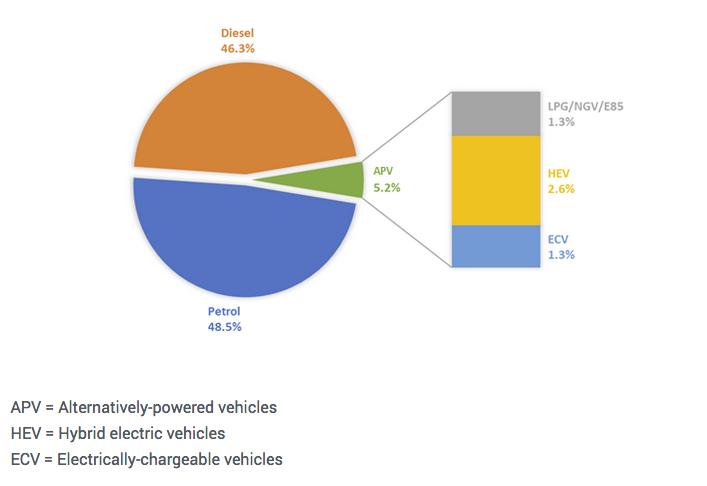 Bensin går om diesel i Europa
