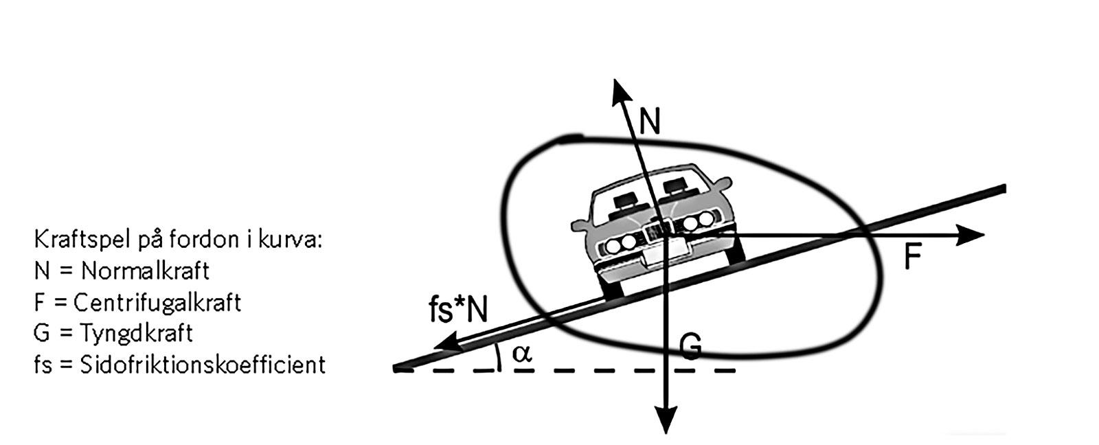 Här brister vägreglerna, enligt Johan Granlund, civilingenjör och vägexpert på teknikkonsultföretaget WSP. Bilderna kommer från regelverket VGU, Vägars och gators utformning. Kraven på lutning i kurvor bygger på en modell som representerar en personbil. Tanken är att lutningen i sidled, tillsammans med vägens friktion ska kompensera sidkraften som uppstår i kurvan. Lutningen ska väljas med hänsyn till personbilens körkomfort. Den här modellen är förenklad och underskattar behovet av tvärfall, konstaterar Johan Granlund. Det gäller framför allt tunga och höga fordon samt motorcyklar eftersom tyngdpunktens höjd ovanför vägbanan och dess sidoförskjutning inte finns med i beräkningarna. Personbilen i analysmodellen har tyngdpunkten under hjulen. Modellen tar heller inte hänsyn till skillnader i friktion mellan olika hjul eller att släp utsätts för högre sidkrafter. Konsekvensen blir, enligt Johan Granlund, att kurvor byggs med alldeles för liten lutning för att ge tillräcklig stabilitet.