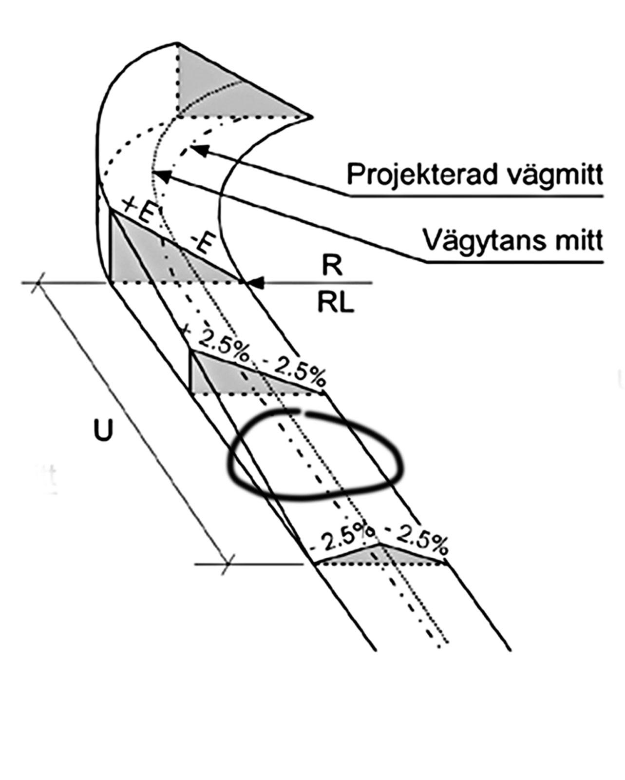 """Risk för vattenplaning. Vid övergången från """"dubbelsidigt tvärfall"""", det vill säga att vägen lutar åt båda håll för att få bra vattenavrinning, till uppbankad ytterkurva kan lutningen i sidled vara nära noll. Det kan leda till dålig avrinning på några tiotals meter väg och därmed höjd risk för vattenplaning och fläckvis halka. Johan Granlund menar att det borde finnas ett krav på att övergången ska placeras på ett vägavsnitt som lutar tillräckligt i längsled. Ett sådant krav finns för motorväg men inte för andra vägtyper."""