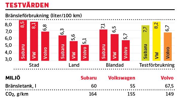 Testvärden: Subaru Levorg, Volkswagen Golf Alltrack, Volvo V60 CC (2016)