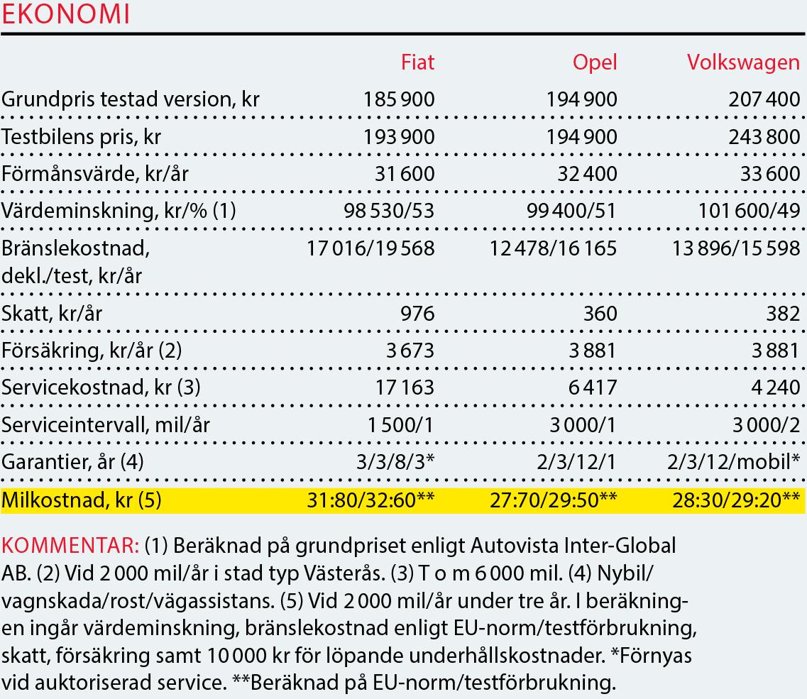 Testvärden: Fiat Tipo Kombi, Opel Astra Sports Tourer, Volkswagen Golf Sportscombi (2017)