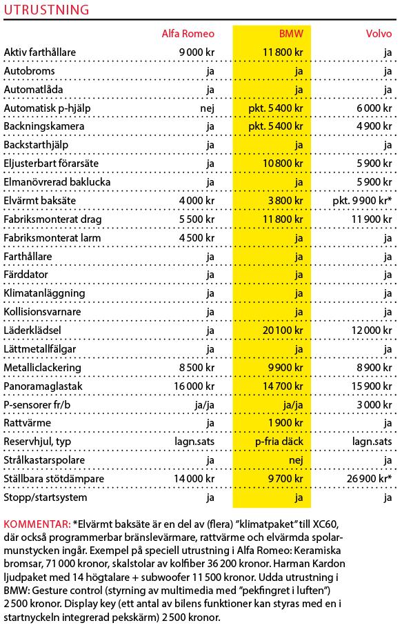 Testvärden: Stelvio, X3 & XC60 (2018)