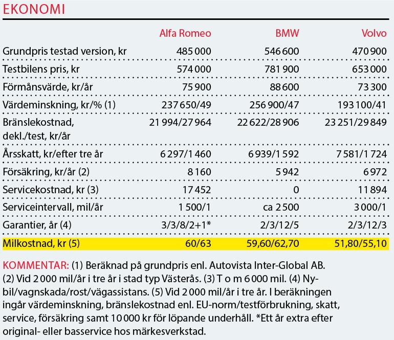 Testvärden: Alfa Romeo Stelvio, BMW X3 och Volvo XC60 (2018)