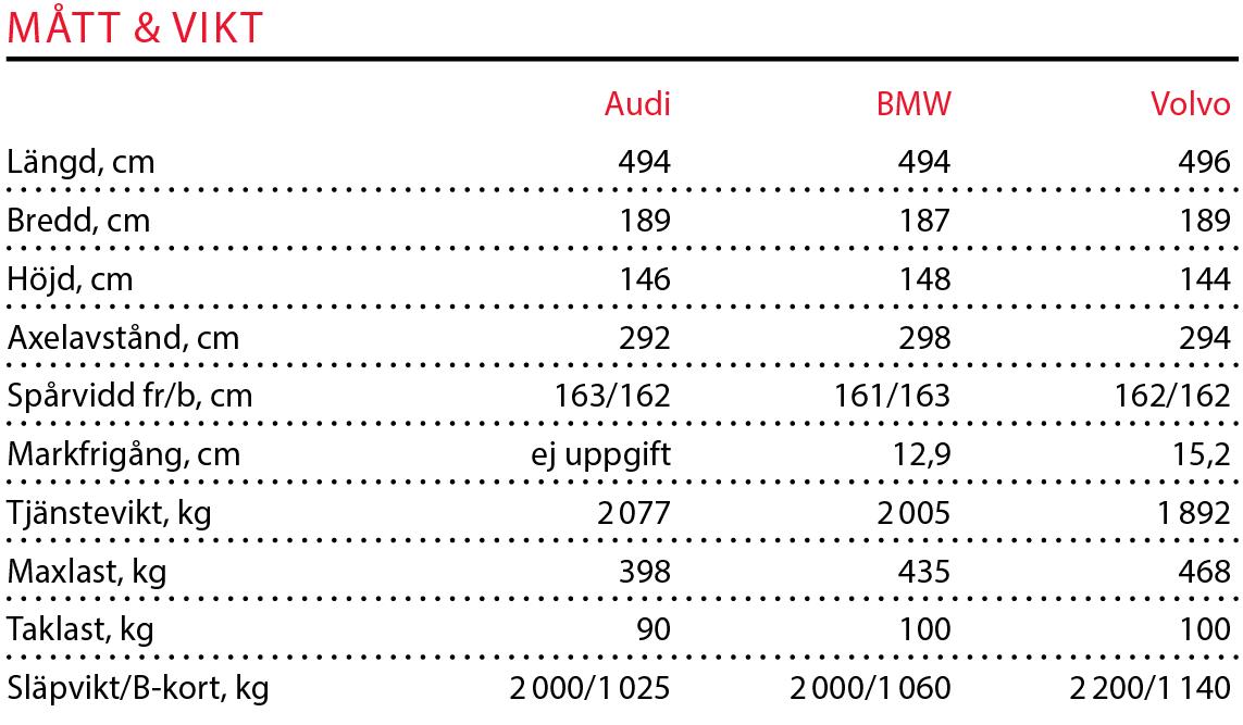 Testvärden: Audi A6, BMW 5-serie, Volvo S90 (2018)