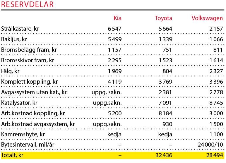 Testvärden: Kia Picanto, Toyota Aygo och Volkswagen Up (2018)