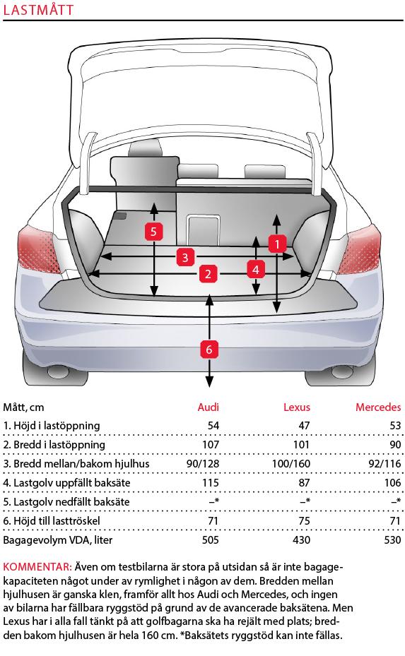 Testvärden: Audi A8, Lexus LS och Mercedes S-klass (2018)