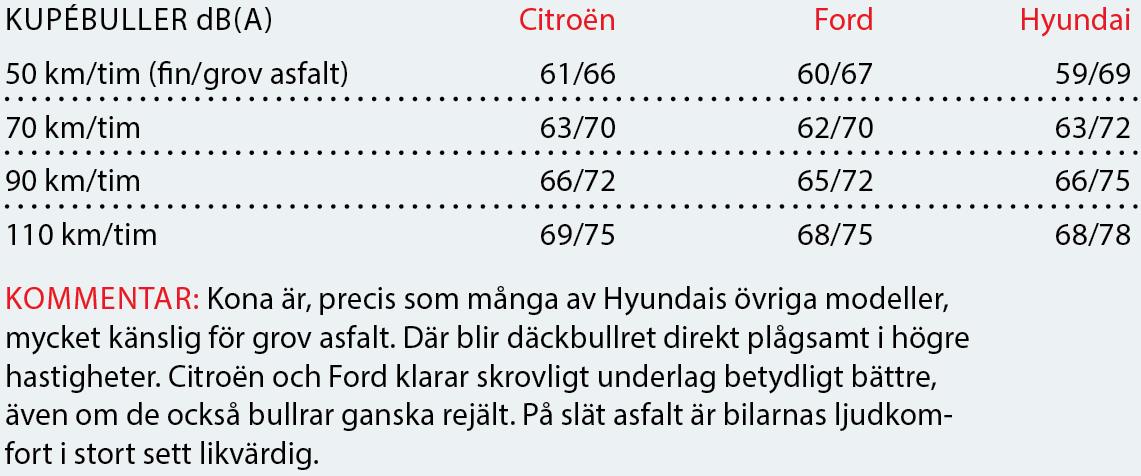Testvärden: Citroën C4 Cactus, Ford EcoSport och Hyundai Kona (2018)