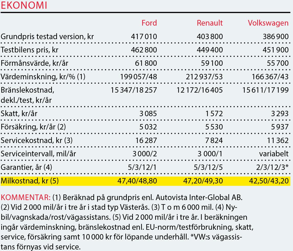Testvärden: Tiguan Allspace, Ford S-Max, Renault Espace (2018)