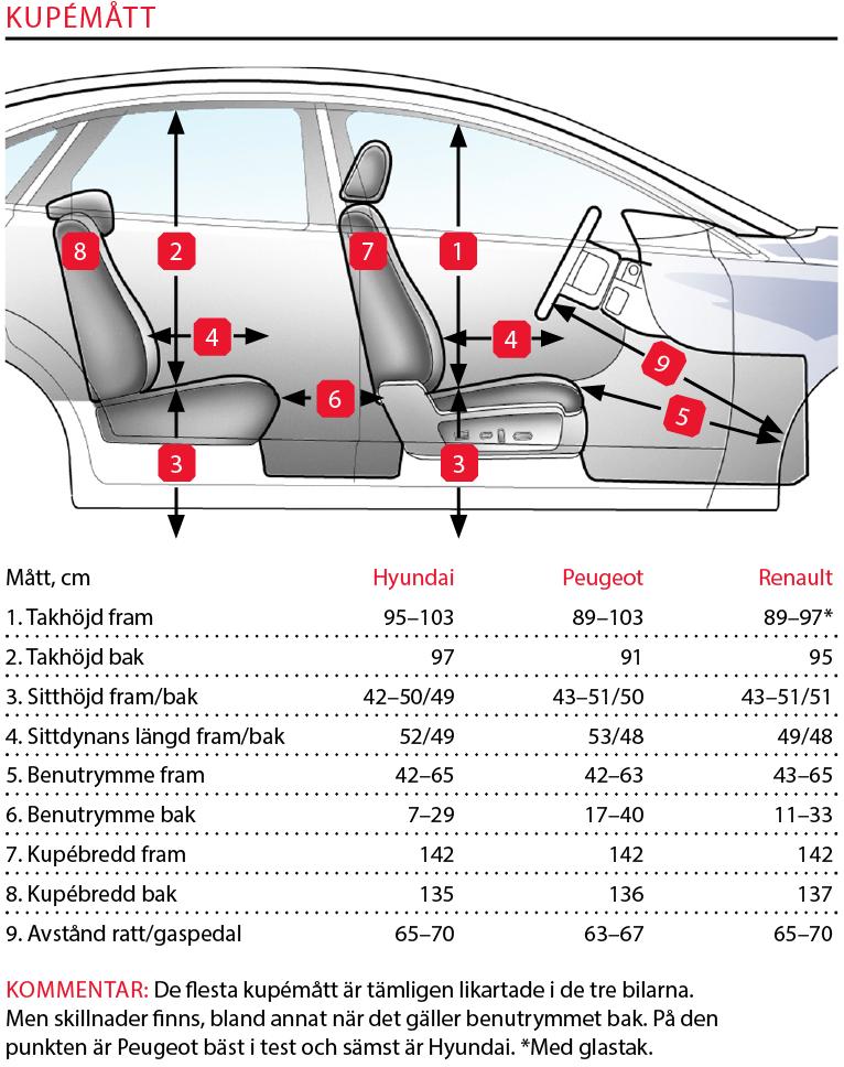 Testvärden: Hyundai i30 Kombi, Peugeot 308 SW, Renault Megane ST (2018)