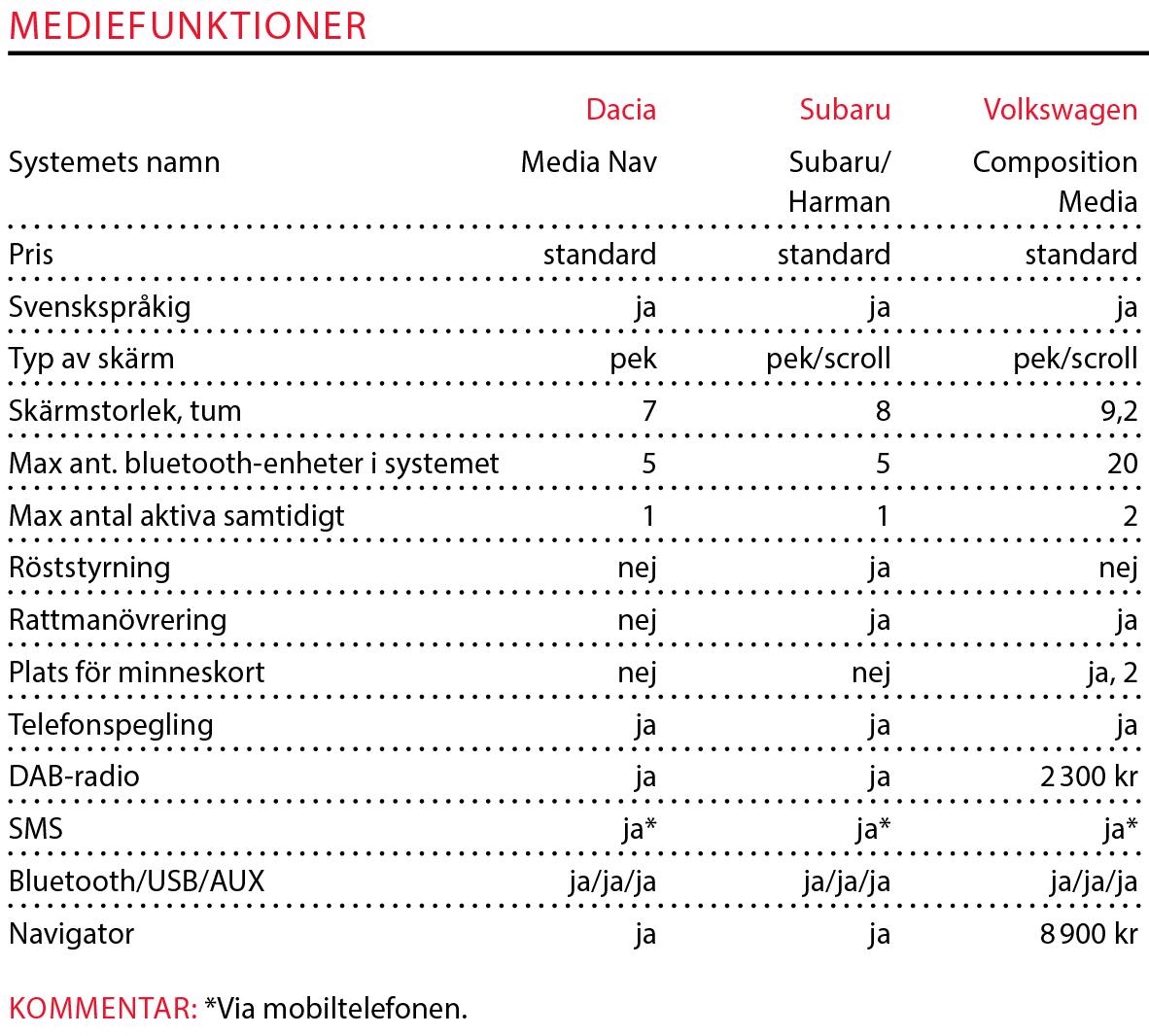 Testvärden: Dacia Duster, Subaru XV och VolkswagenT-Roc (2018)