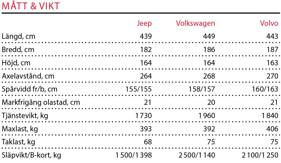Testvärden: Volvo XC40, Volkswagen Tiguan, Jeep Compass (2018)