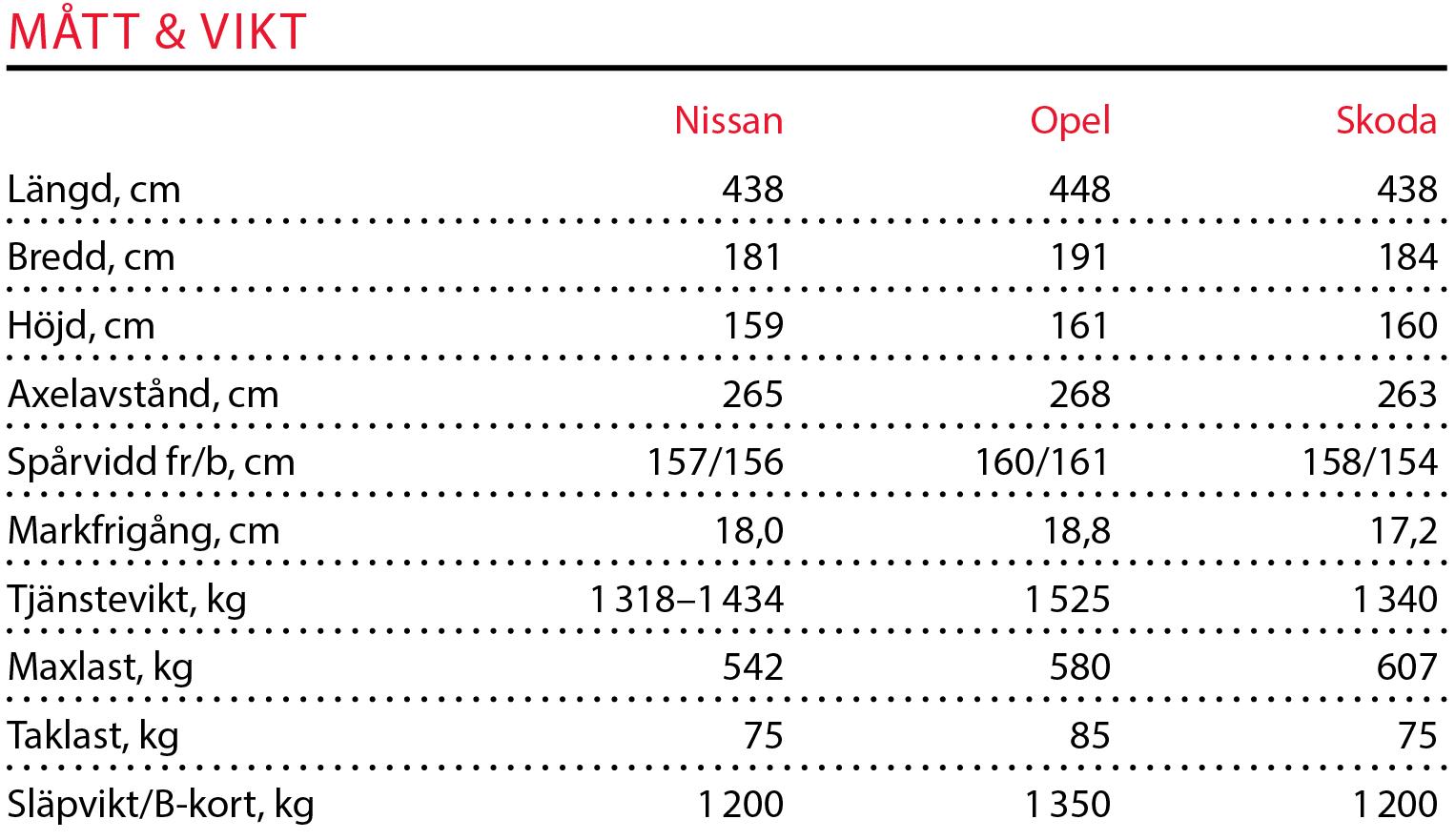 Testvärden: Nissan Qashqai, Skoda Karoq och Opel Grandland X (2018)