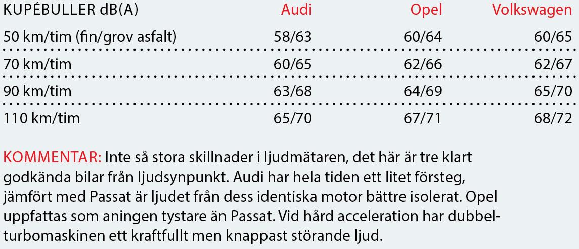 Testvärden: Opel Insignia, Audi A4 Allroad och Volkswagen Passat Alltrack (2018)
