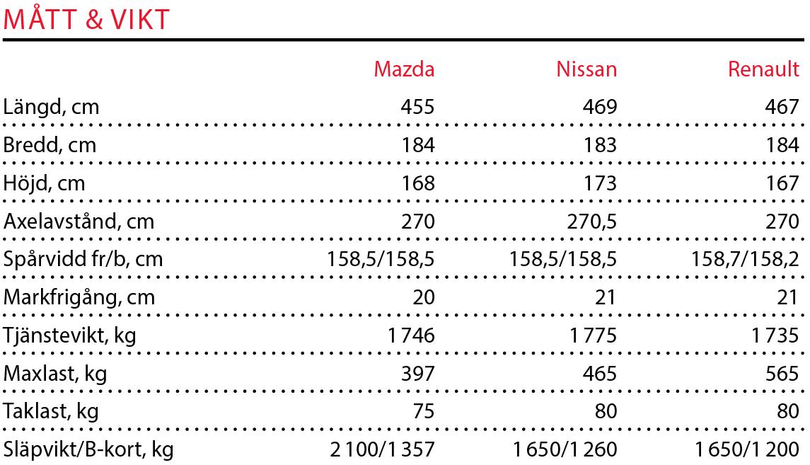 Testvärden: CX-5, X-Trail & Koleos (2017)